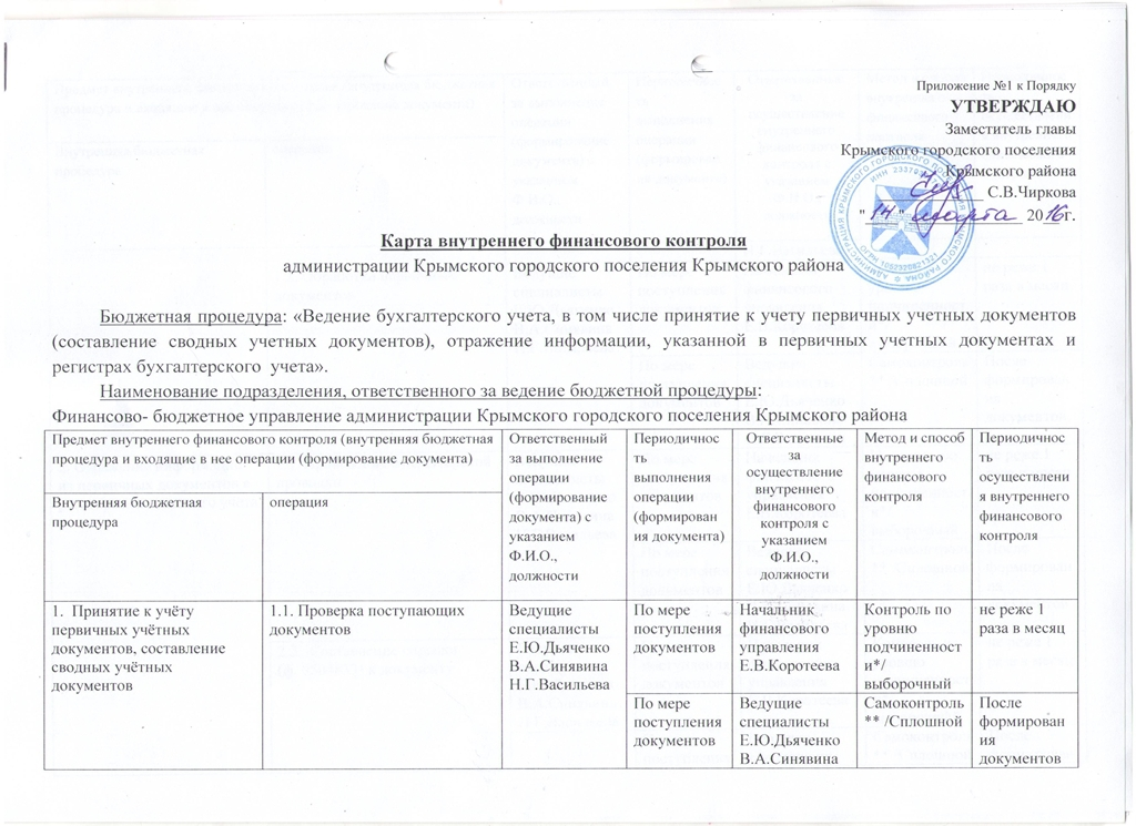 Карта внутреннего финансового контроля отдела бюджетного учета и отчетности